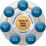 empresas de gestão patrimonial para inventário Carapicuíba