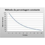 estudos de vida útil para depreciação M'Boi Mirim